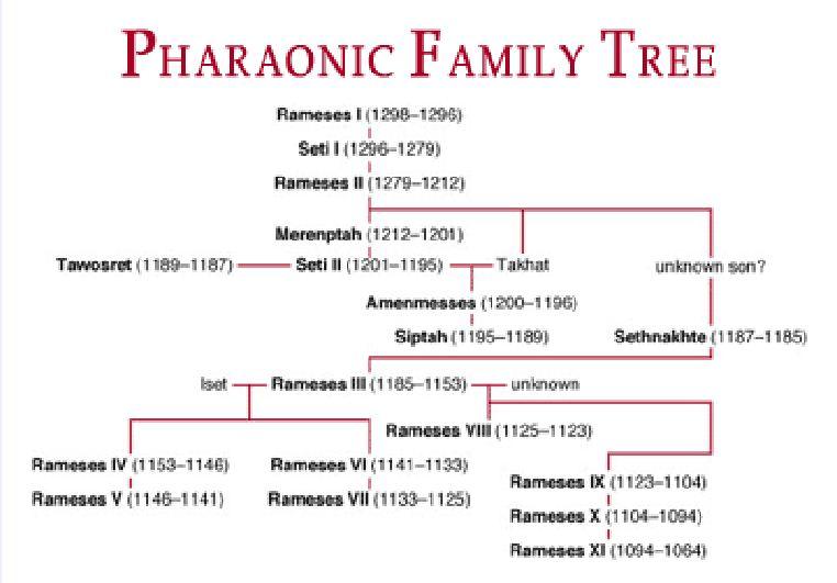 ramses family tree